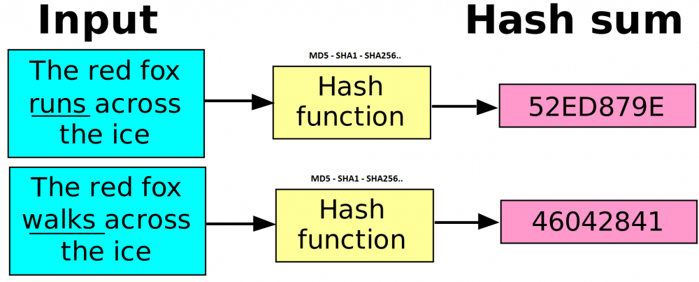 Come calcolare gli Hash MD5, SHA1, SHA-256, CRC32 in Windows
