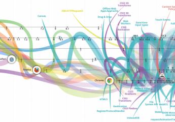 L'evoluzione del Web dagli albori fino ad oggi